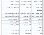 افزایش ۲۳ هزار تومانی قیمت سکه/ جدیدترین قیمت سکه و ارز ۲۰ فروردین۹۳