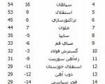 فولاد خوزستان قهرمان سیزدهمین دوره لیگ برتر فوتبال/جدول لیگ