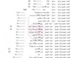 قیمت انواع خودرو ۲۴ اردیبهشت ۹۳