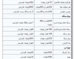 افزایش ۸ هزار تومانی قیمت سکه در بازار ؛ چهارشنبه ۲۸ خرداد ۱۳۹۳