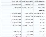 قیمت طلا و سکه در بازار امروز + ریزقیمت،سهشنبه ۲۵ شهریور ۱۳۹۳