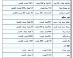 سقوط ۲۳ هزار تومانی قیمت سکه / یکشنبه ۲۳ شهریور ۹۳