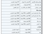 افزایش ۵۰۰۰ تومانی قیمت سکه در بازار ؛ چهارشنبه ۲ مهر ۱۳۹۳