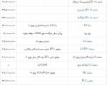 قیمت انواع محصولات ایران خودرو/ جدول