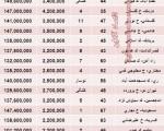 آپارتمان های مثلا ارزان زیر ۱۵۰ میلیون در تهران/جدول