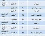 قیمت اجاره مسکن در تهران/جدول