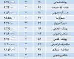 قیمت مسکن در نقاط مختلف تهران/جدول