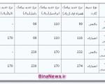 قیمت پیامکها در سال۹۴ + جدول