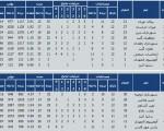 نتایج هفته پایانی مرحله مقدماتی لیگ برتر والیبال ۱۳۹۳/نتایج +جدول