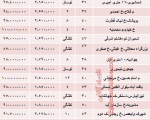 خانه های زیر ۱۰۰ میلیون در تهران/جدول