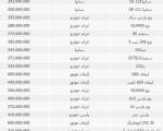 جدول قیمت خودروهای داخلی در بازار/ هفته آخر مرداد ۱۳۹۴