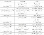 جدول قیمت انواع خودرو وارداتی در بازار/۲۹آذر۱۳۹۴
